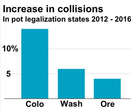 The Effects Of A Car Accident On The United States Drive